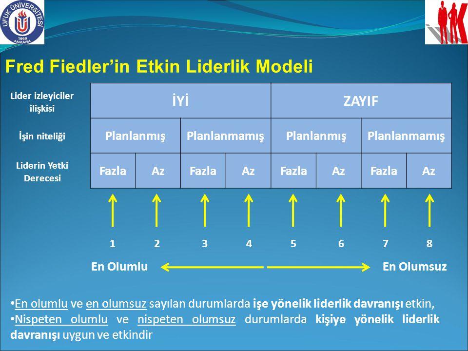 Fred Fiedler'in Etkin Liderlik Modeli İYİZAYIF PlanlanmışPlanlanmamışPlanlanmışPlanlanmamış FazlaAzFazlaAzFazlaAzFazlaAz Lider izleyiciler ilişkisi İş