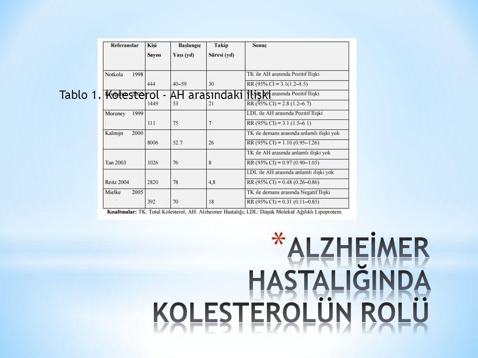 Tablo 1. Kolesterol - AH arasındaki ilişki