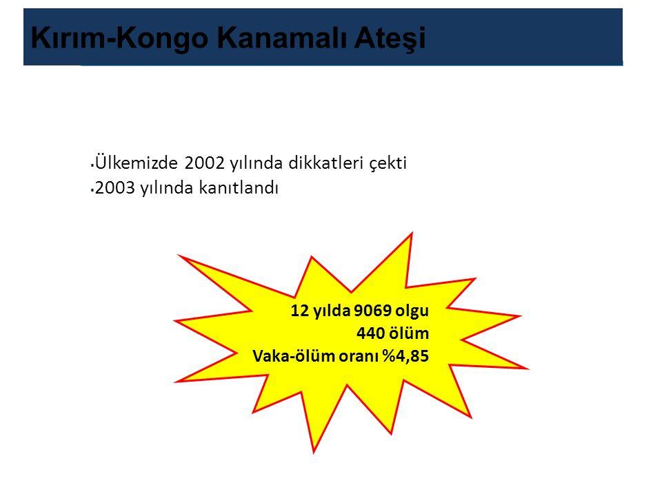 T.C. Sağlık Bakanlığı Türkiye Halk Sağlığı Kurumu T.C. Sağlık Bakanlığı Türkiye Halk Sağlığı Kurumu Kırım-Kongo Kanamalı Ateşi  Ülkemizde 2002 yılınd