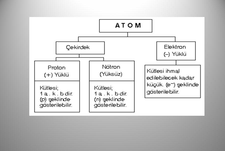 2) İZOTON ATOMLAR Nötron sayıları aynı, proton sayıları farklı olan atomlara izoton atomlar denir.