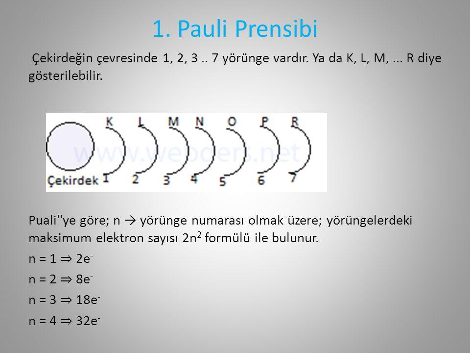 1. Pauli Prensibi Çekirdeğin çevresinde 1, 2, 3..