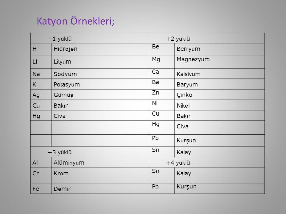 Anyon Örnekleri; – 1 yükl ü– 2 yükl ü FF lo r O OksitOksit ClK lo r SS ülfü r BrBromBrom SO4SO4 Sülfat IIyot SO3SO3 Sülfit OHHidr ok s i l CrO4CrO4 Kr o mat NO3aN it rat CO3 Karb on at ClO3K lo rat Cr2O7Cr2O7 D ik r o mat M n O4Perma ng a n at– 3 HSO4BisülfitBisülfit P FosforFosfor CNSiya nü r N Azot PO4F o as f at
