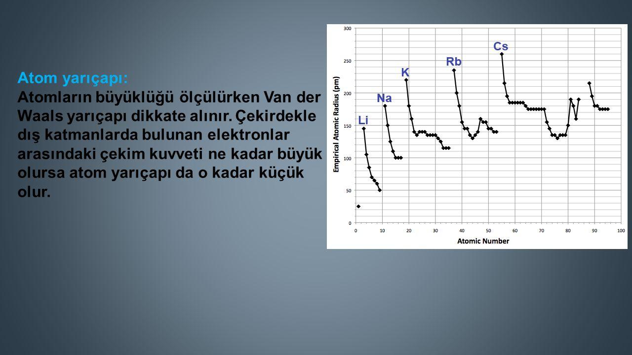 Atom yarıçapı: Atomların büyüklüğü ölçülürken Van der Waals yarıçapı dikkate alınır.