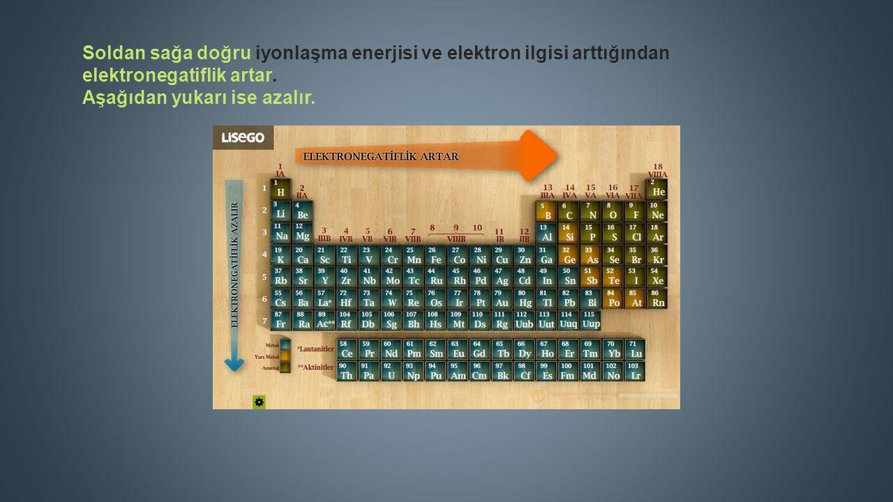 Soldan sağa doğru iyonlaşma enerjisi ve elektron ilgisi arttığından elektronegatiflik artar.