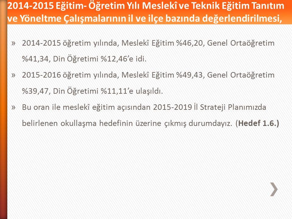 Ankara'da orta öğretim çağ nüfusu 306.036'dir. 69.545 öğrencimiz orta okullarımızın 8. sınıfından muzun oldu. 9. sınıf olarak bunların, tamamının kesi