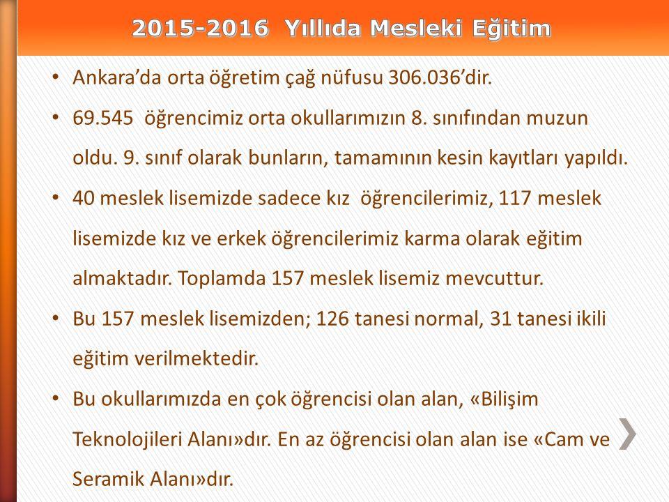Ankara'da orta öğretim çağ nüfusu 306.036'dir.69.545 öğrencimiz orta okullarımızın 8.