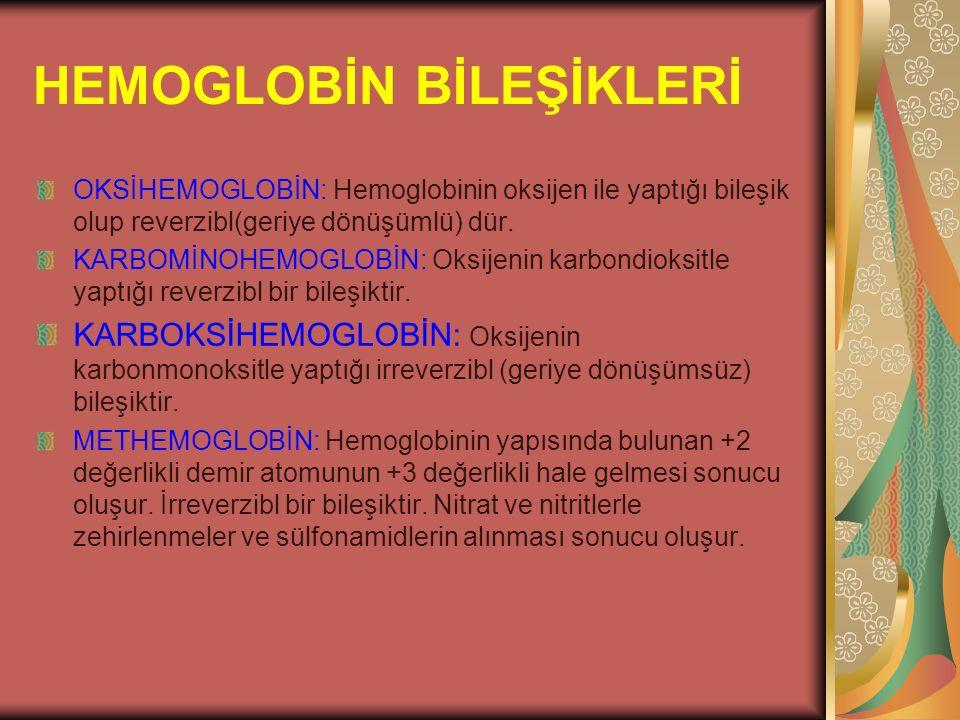 HEMOGLOBİN BİLEŞİKLERİ OKSİHEMOGLOBİN: Hemoglobinin oksijen ile yaptığı bileşik olup reverzibl(geriye dönüşümlü) dür. KARBOMİNOHEMOGLOBİN: Oksijenin k
