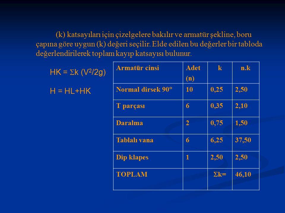 (k) katsayıları için çizelgelere bakılır ve armatür şekline, boru çapına göre uygun (k) değeri seçilir.