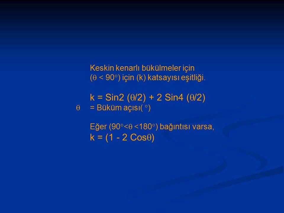 Keskin kenarlı bükülmeler için (  < 90  ) için (k) katsayısı eşitliği.