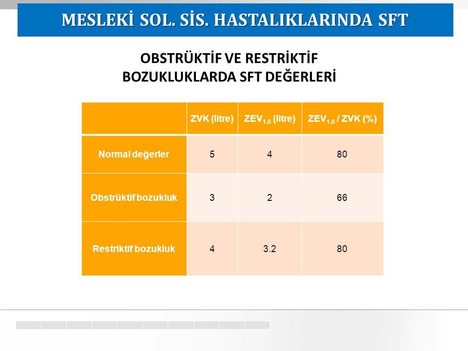 Target ZVK (litre)ZEV 1.0 (litre)ZEV 1.0 / ZVK (%) Normal değerler5480 Obstrüktif bozukluk3266 Restriktif bozukluk43.280 OBSTRÜKTİF VE RESTRİKTİF BOZUKLUKLARDA SFT DEĞERLERİ MESLEKİ SOL.