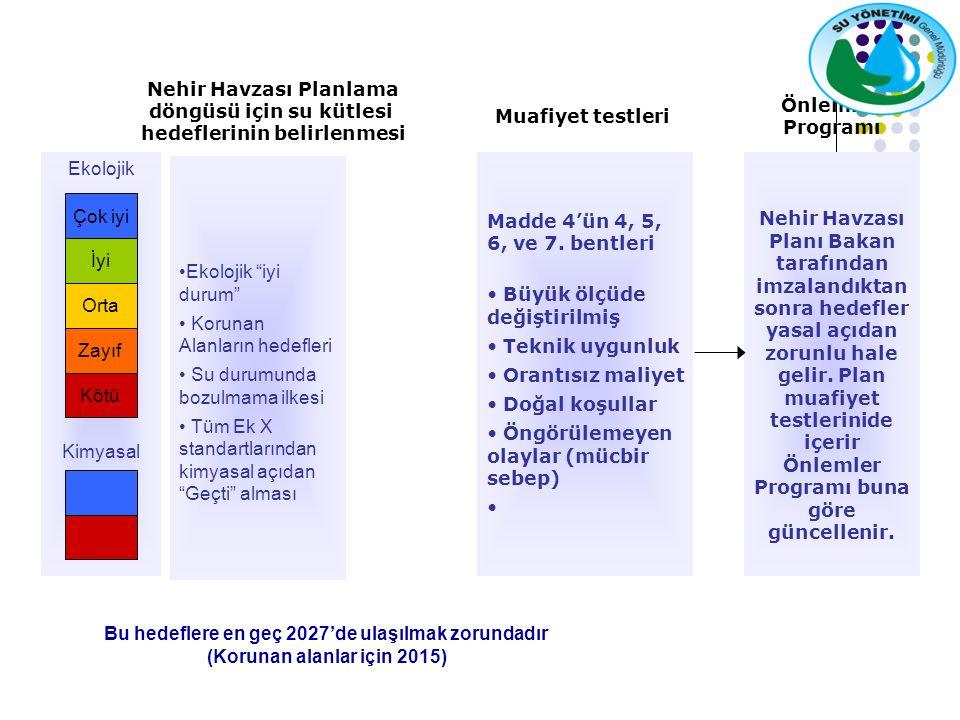 Ekolojik Kimyasal Ekolojik iyi durum Korunan Alanların hedefleri Su durumunda bozulmama ilkesi Tüm Ek X standartlarından kimyasal açıdan Geçti alması Bu hedeflere en geç 2027'de ulaşılmak zorundadır (Korunan alanlar için 2015) Nehir Havzası Planlama döngüsü için su kütlesi hedeflerinin belirlenmesi Madde 4'ün 4, 5, 6, ve 7.