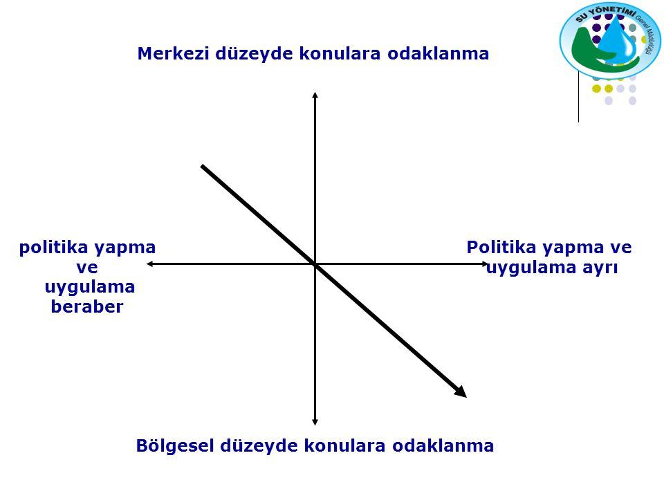 politika yapma ve uygulama beraber Politika yapma ve uygulama ayrı Merkezi düzeyde konulara odaklanma Bölgesel düzeyde konulara odaklanma