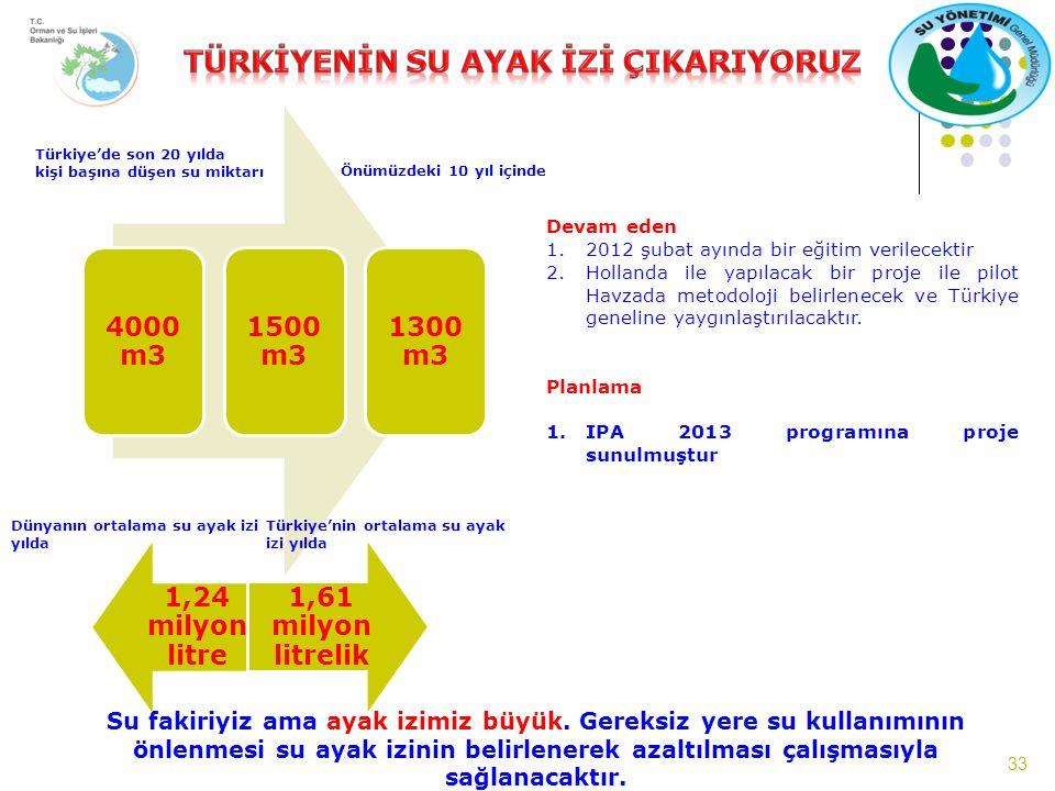 33 4000 m3 1500 m3 1300 m3 Türkiye'de son 20 yılda kişi başına düşen su miktarı Önümüzdeki 10 yıl içinde 1,24 milyon litre 1,61 milyon litrelik Dünyanın ortalama su ayak izi yılda Türkiye'nin ortalama su ayak izi yılda Devam eden 1.2012 şubat ayında bir eğitim verilecektir 2.Hollanda ile yapılacak bir proje ile pilot Havzada metodoloji belirlenecek ve Türkiye geneline yaygınlaştırılacaktır.