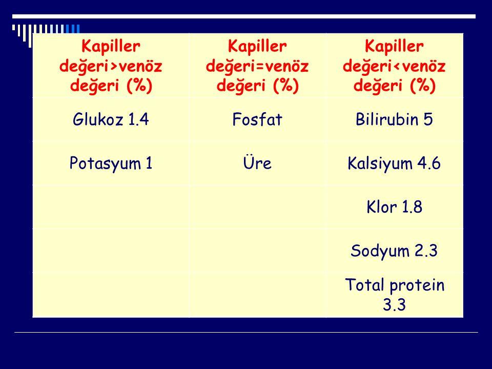 Kapiller değeri>venöz değeri (%) Kapiller değeri=venöz değeri (%) Kapiller değeri<venöz değeri (%) Glukoz 1.4FosfatBilirubin 5 Potasyum 1ÜreKalsiyum 4