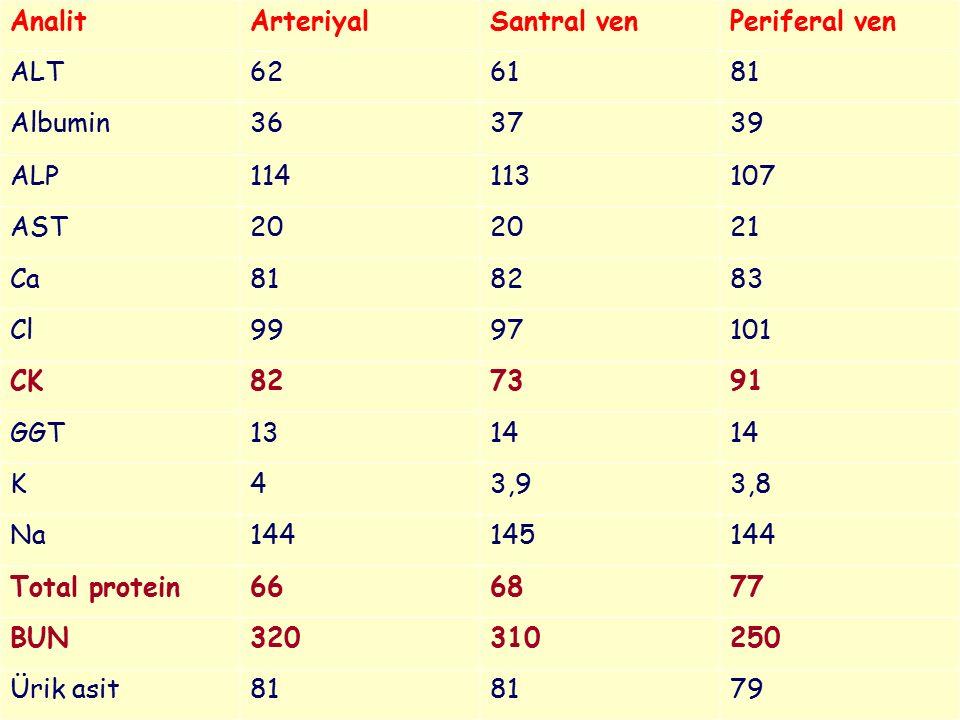 AnalitArteriyalSantral venPeriferal ven ALT626181 Albumin363739 ALP114113107 AST20 21 Ca818283 Cl9997101 CK827391 GGT1314 K43,93,8 Na144145144 Total p