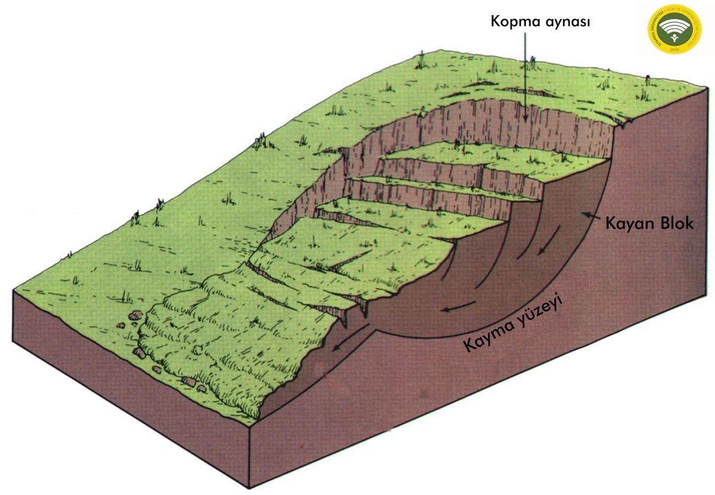 38 Uygun malzeme (tutturulmamış kayaç gibi), su ve yüksek yamaç açıları bir araya geldiklerinde, kayma veya akma önlenemez hale gelir.