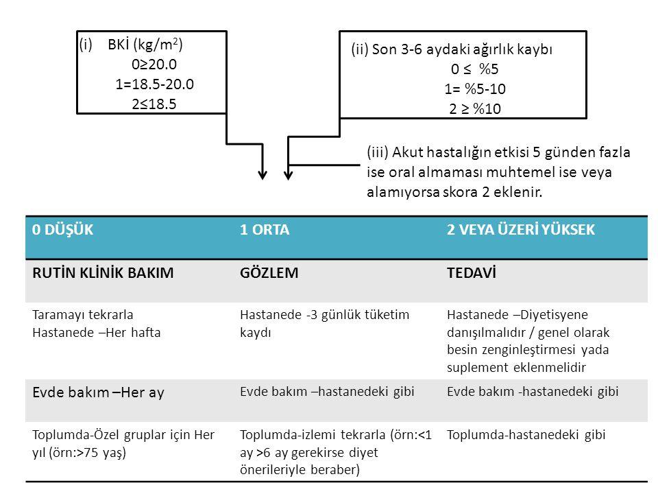 (i)BKİ (kg/m 2 ) 0≥20.0 1=18.5-20.0 2≤18.5 (ii) Son 3-6 aydaki ağırlık kaybı 0 ≤ %5 1= %5-10 2 ≥ %10 (iii) Akut hastalığın etkisi 5 günden fazla ise o
