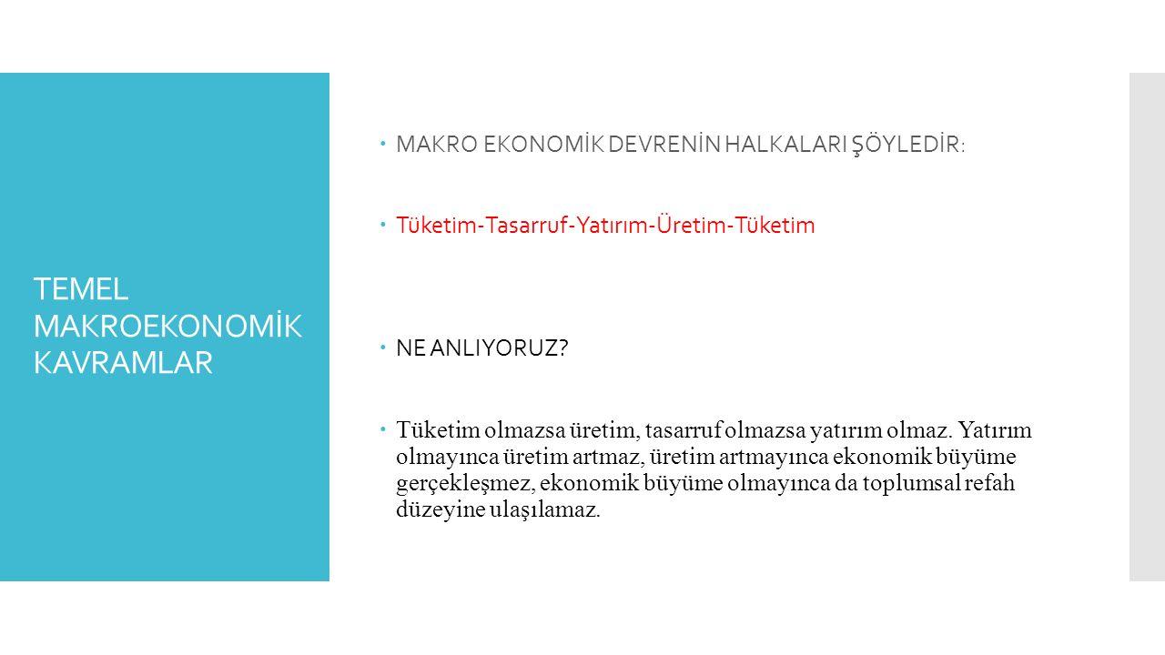TEMEL MAKROEKONOMİK KAVRAMLAR  MAKRO EKONOMİK DEVRENİN HALKALARI ŞÖYLEDİR:  Tüketim-Tasarruf-Yatırım-Üretim-Tüketim  NE ANLIYORUZ?  Tüketim olmazs