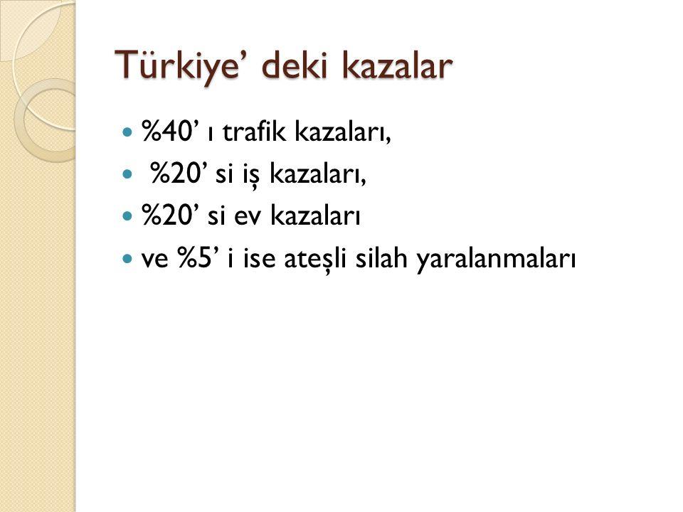 Türkiye' deki kazalar %40' ı trafik kazaları, %20' si iş kazaları, %20' si ev kazaları ve %5' i ise ateşli silah yaralanmaları