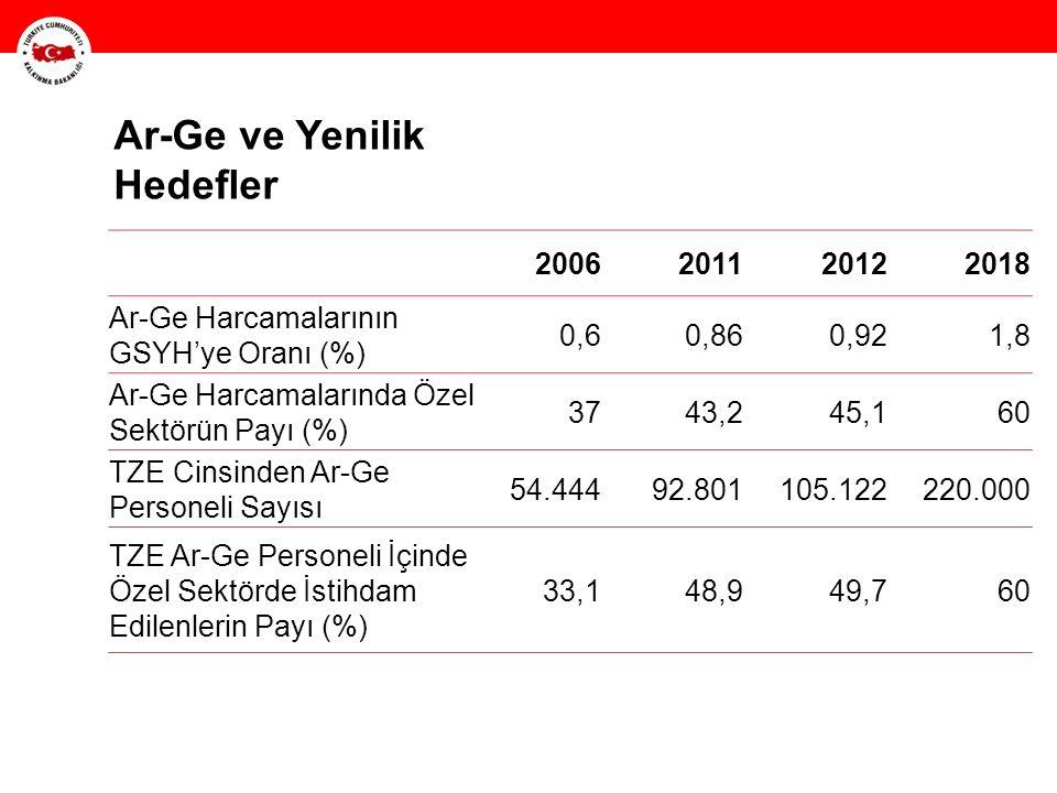 HH 2006201120122018 Ar-Ge Harcamalarının GSYH'ye Oranı (%) 0,60,860,921,8 Ar-Ge Harcamalarında Özel Sektörün Payı (%) 3743,245,160 TZE Cinsinden Ar-Ge Personeli Sayısı 54.44492.801105.122220.000 TZE Ar-Ge Personeli İçinde Özel Sektörde İstihdam Edilenlerin Payı (%) 33,148,949,760 Ar-Ge ve Yenilik Hedefler