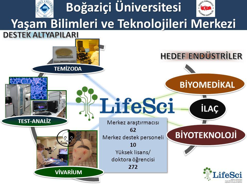 Boğaziçi Üniversitesi Yaşam Bilimleri ve Teknolojileri Merkezi Merkez araştırmacısı 62 Merkez destek personeli 10 Yüksek lisans/ doktora öğrencisi 272 Merkez araştırmacısı 62 Merkez destek personeli 10 Yüksek lisans/ doktora öğrencisi 272 TEST-ANALİZ VİVARİUM BİYOMEDİKA L İLAÇ BİYOTEKNOL OJİ TEMİZODA