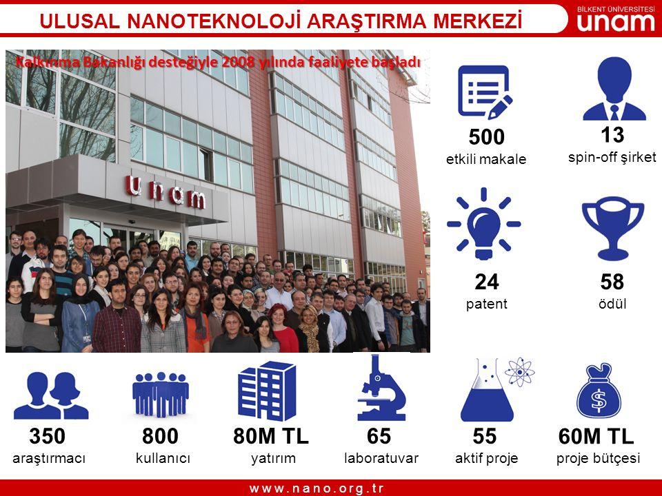 www.nano.org.tr ULUSAL NANOTEKNOLOJİ ARAŞTIRMA MERKEZİ 350 araştırmacı Kalkınma Bakanlığı desteğiyle 2008 yılında faaliyete başladı 800 kullanıcı 80M TL yatırım 65 laboratuvar 55 aktif proje 60M TL proje bütçesi 24 patent 58 ödül 13 spin-off şirket 500 etkili makale