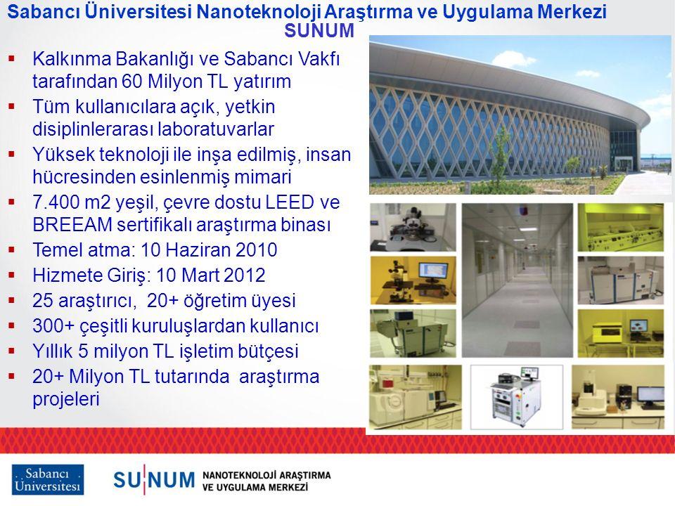  Kalkınma Bakanlığı ve Sabancı Vakfı tarafından 60 Milyon TL yatırım  Tüm kullanıcılara açık, yetkin disiplinlerarası laboratuvarlar  Yüksek teknoloji ile inşa edilmiş, insan hücresinden esinlenmiş mimari  7.400 m2 yeşil, çevre dostu LEED ve BREEAM sertifikalı araştırma binası  Temel atma: 10 Haziran 2010  Hizmete Giriş: 10 Mart 2012  25 araştırıcı, 20+ öğretim üyesi  300+ çeşitli kuruluşlardan kullanıcı  Yıllık 5 milyon TL işletim bütçesi  20+ Milyon TL tutarında araştırma projeleri Sabancı Üniversitesi Nanoteknoloji Araştırma ve Uygulama Merkezi SUNUM