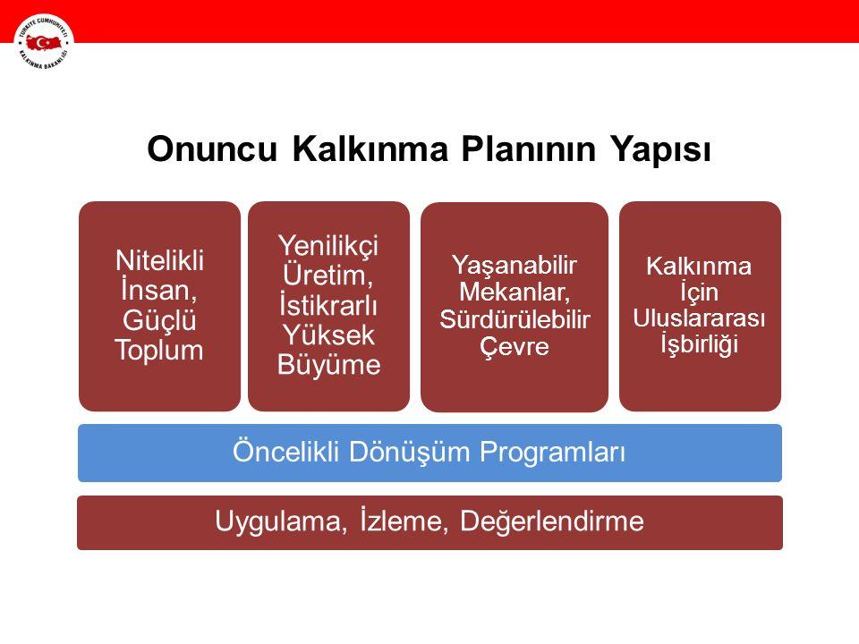 HH Onuncu Kalkınma Planının Yapısı Uygulama, İzleme, Değerlendirme Öncelikli Dönüşüm Programları Nitelikli İnsan, Güçlü Toplum Yenilikçi Üretim, İstik