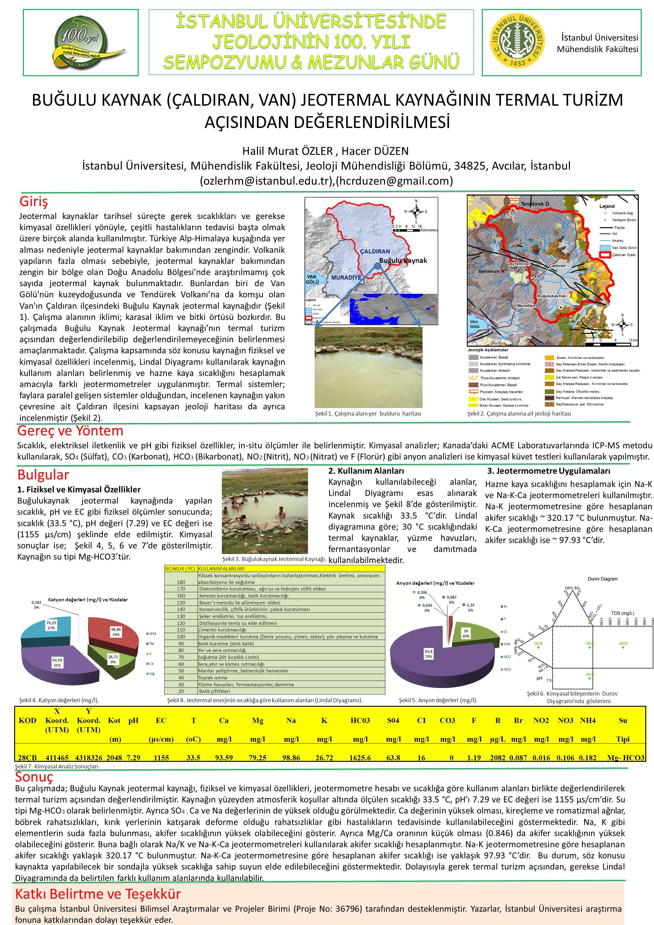 İs tanbul Üniversitesi Mühendislik Fakültesi Halil Murat ÖZLER, Hacer DÜZEN İstanbul Üniversitesi, Mühendislik Fakültesi, Jeoloji Mühendisliği Bölümü,