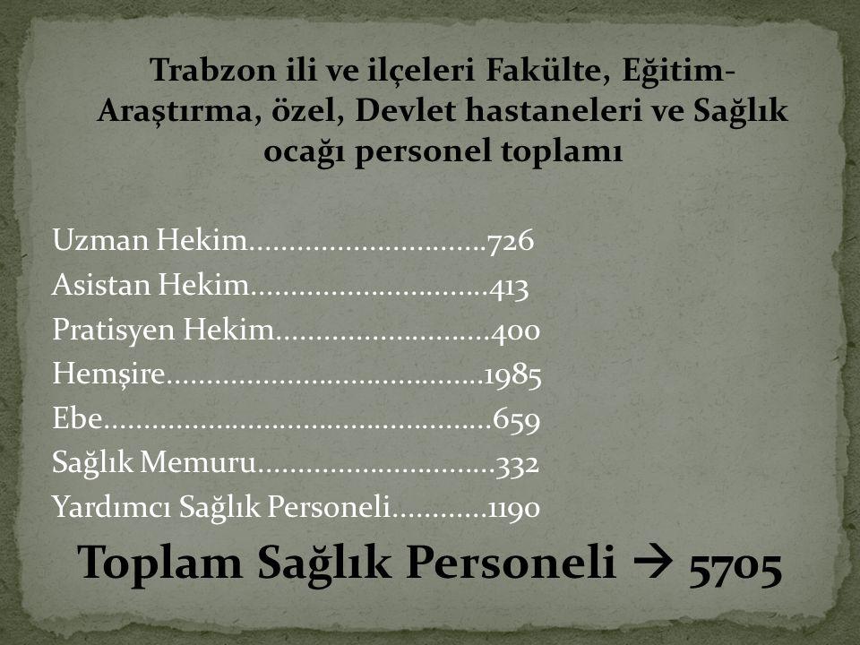 Trabzon ili ve ilçeleri Fakülte, Eğitim- Araştırma, özel, Devlet hastaneleri ve Sağlık ocağı personel toplamı Uzman Hekim..............................726 Asistan Hekim..............................413 Pratisyen Hekim...........................400 Hemşire........................................1985 Ebe.................................................659 Sağlık Memuru..............................332 Yardımcı Sağlık Personeli............1190 Toplam Sağlık Personeli  5705
