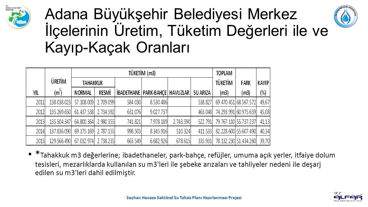 Adana Büyükşehir Belediyesi Merkez İlçelerinin Üretim, Tüketim Değerleri ile ve Kayıp-Kaçak Oranları * Tahakkuk m3 değerlerine; ibadethaneler, park-ba