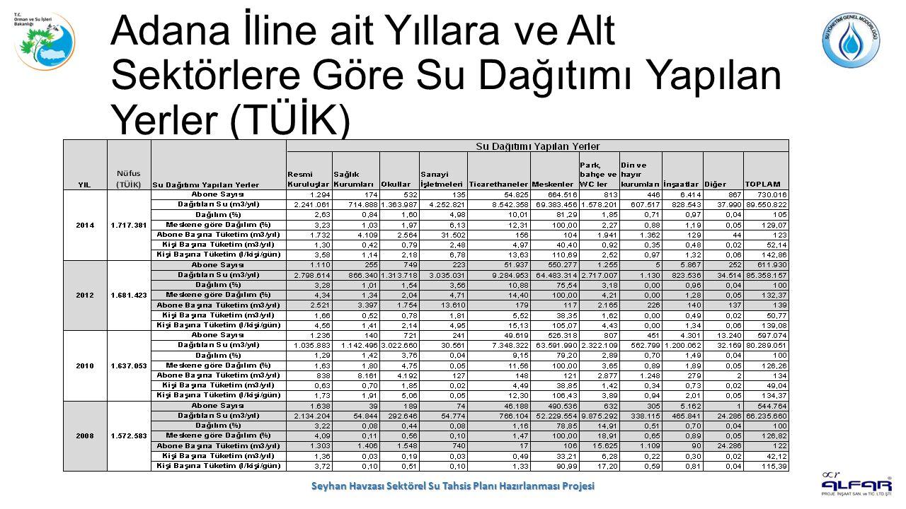 Adana İline ait Yıllara ve Alt Sektörlere Göre Su Dağıtımı Yapılan Yerler (TÜİK) Seyhan Havzası Sektörel Su Tahsis Planı Hazırlanması Projesi
