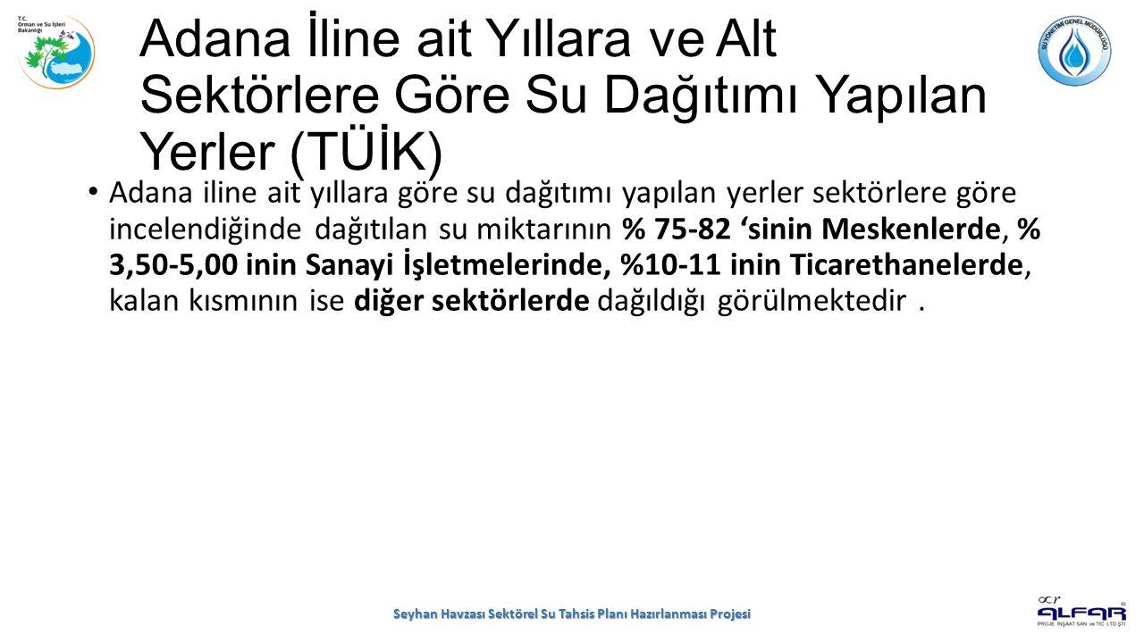 Adana İline ait Yıllara ve Alt Sektörlere Göre Su Dağıtımı Yapılan Yerler (TÜİK) Adana iline ait yıllara göre su dağıtımı yapılan yerler sektörlere göre incelendiğinde dağıtılan su miktarının % 75-82 'sinin Meskenlerde, % 3,50-5,00 inin Sanayi İşletmelerinde, %10-11 inin Ticarethanelerde, kalan kısmının ise diğer sektörlerde dağıldığı görülmektedir.