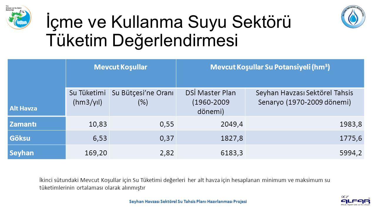 İçme ve Kullanma Suyu Sektörü Tüketim Değerlendirmesi Seyhan Havzası Sektörel Su Tahsis Planı Hazırlanması Projesi Alt Havza Mevcut KoşullarMevcut Koşullar Su Potansiyeli (hm 3 ) Su Tüketimi (hm3/yıl) Su Bütçesi'ne Oranı (%) DSİ Master Plan (1960-2009 dönemi) Seyhan Havzası Sektörel Tahsis Senaryo (1970-2009 dönemi) Zamantı10,830,552049,41983,8 Göksu6,530,371827,81775,6 Seyhan169,202,826183,35994,2 İkinci sütundaki Mevcut Koşullar için Su Tüketimi değerleri her alt havza için hesaplanan minimum ve maksimum su tüketimlerinin ortalaması olarak alınmıştır