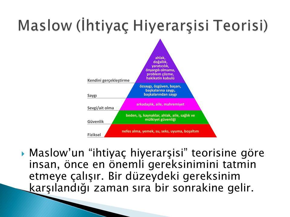 """ Maslow'un """"ihtiyaç hiyerarşisi"""" teorisine göre insan, önce en önemli gereksinimini tatmin etmeye çalışır. Bir düzeydeki gereksinim karşılandığı zama"""