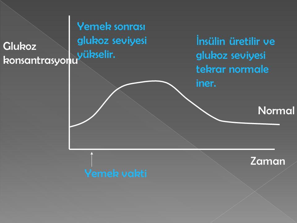  Bazı insanlar yeterli insulin üretmezler.  Çok yediklerinde kanlarındaki glukoz seviyesi insulin yokluğundan dolayı düşürülemez. Bu duruma diabet d
