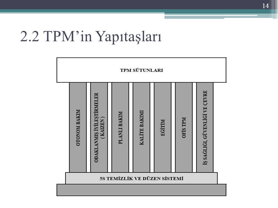 2.2 TPM'in Yapıtaşları 14