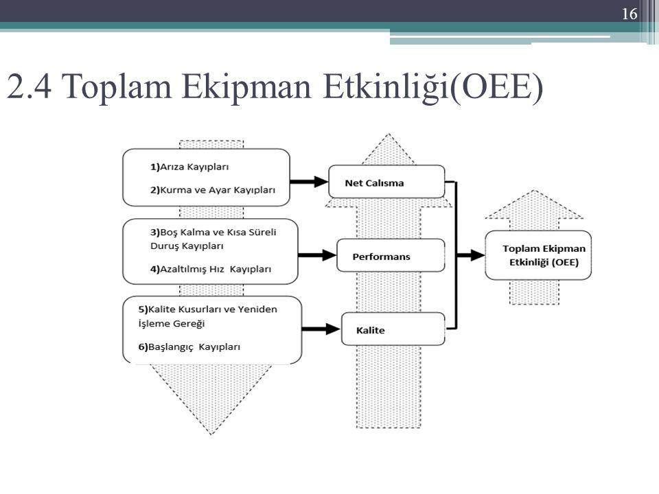 2.4 Toplam Ekipman Etkinliği(OEE) 16
