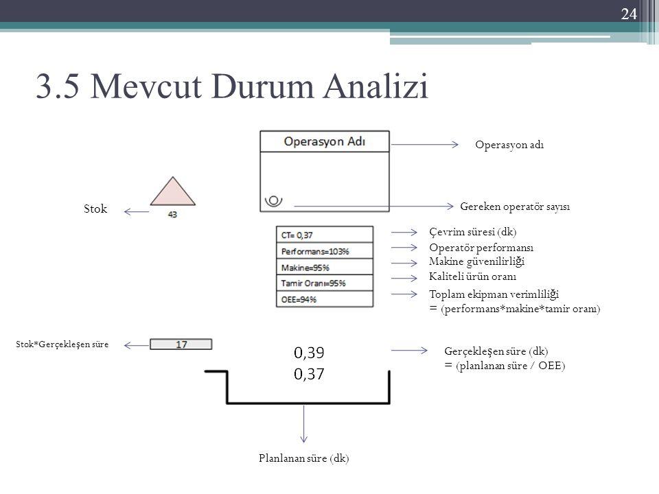 3.5 Mevcut Durum Analizi Operasyon adı Gereken operatör sayısı Stok Çevrim süresi (dk) Operatör performansı Makine güvenilirli ğ i Kaliteli ürün oranı Toplam ekipman verimlili ğ i = (performans*makine*tamir oranı) Gerçekle ş en süre (dk) = (planlanan süre / OEE) Planlanan süre (dk) Stok*Gerçekle ş en süre 24