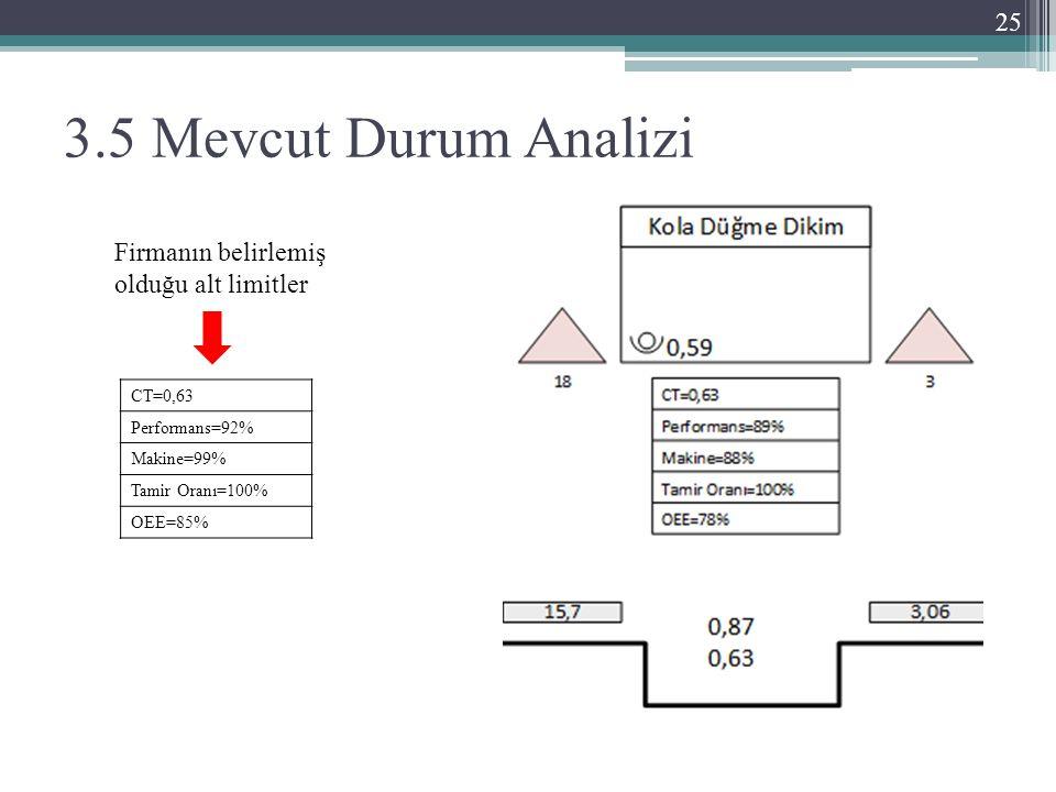 3.5 Mevcut Durum Analizi 25 CT=0,63 Performans=92% Makine=99% Tamir Oranı=100% OEE=85% Firmanın belirlemiş olduğu alt limitler
