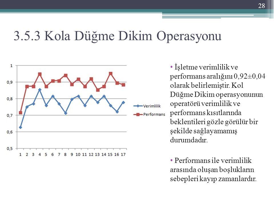 3.5.3 Kola Düğme Dikim Operasyonu İşletme verimlilik ve performans aralığını 0,92±0,04 olarak belirlemiştir.