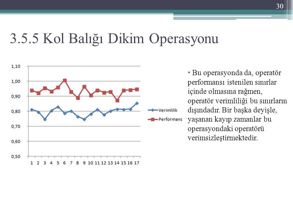 3.5.5 Kol Balığı Dikim Operasyonu Bu operasyonda da, operatör performansı istenilen sınırlar içinde olmasına rağmen, operatör verimliliği bu sınırların dışındadır.
