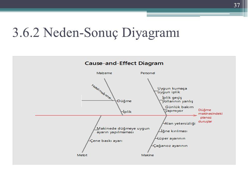 3.6.2 Neden-Sonuç Diyagramı 37