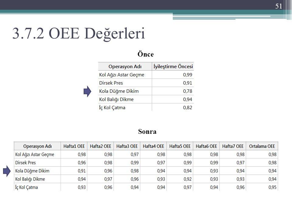 3.7.2 OEE Değerleri Önce Sonra 51