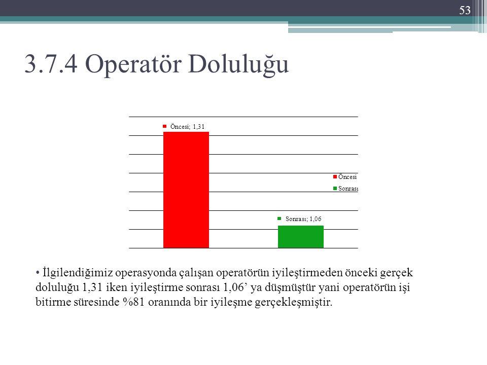 3.7.4 Operatör Doluluğu İlgilendiğimiz operasyonda çalışan operatörün iyileştirmeden önceki gerçek doluluğu 1,31 iken iyileştirme sonrası 1,06' ya düşmüştür yani operatörün işi bitirme süresinde %81 oranında bir iyileşme gerçekleşmiştir.