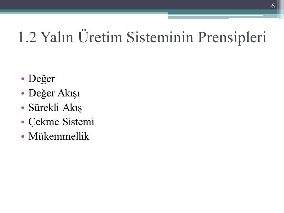 1.2 Yalın Üretim Sisteminin Prensipleri Değer Değer Akışı Sürekli Akış Çekme Sistemi Mükemmellik 6
