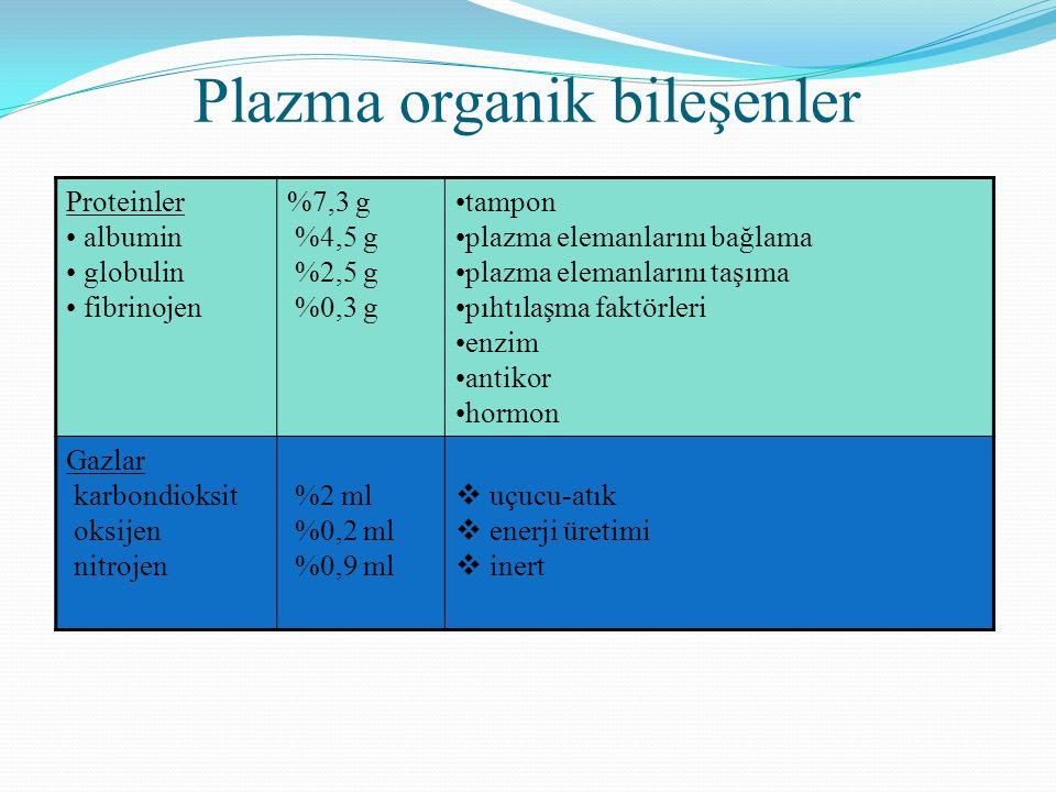 Proteinler albumin globulin fibrinojen %7,3 g %4,5 g %2,5 g %0,3 g tampon plazma elemanlarını bağlama plazma elemanlarını taşıma pıhtılaşma faktörleri enzim antikor hormon Gazlar karbondioksit oksijen nitrojen %2 ml %0,2 ml %0,9 ml  uçucu-atık  enerji üretimi  inert Plazma organik bileşenler