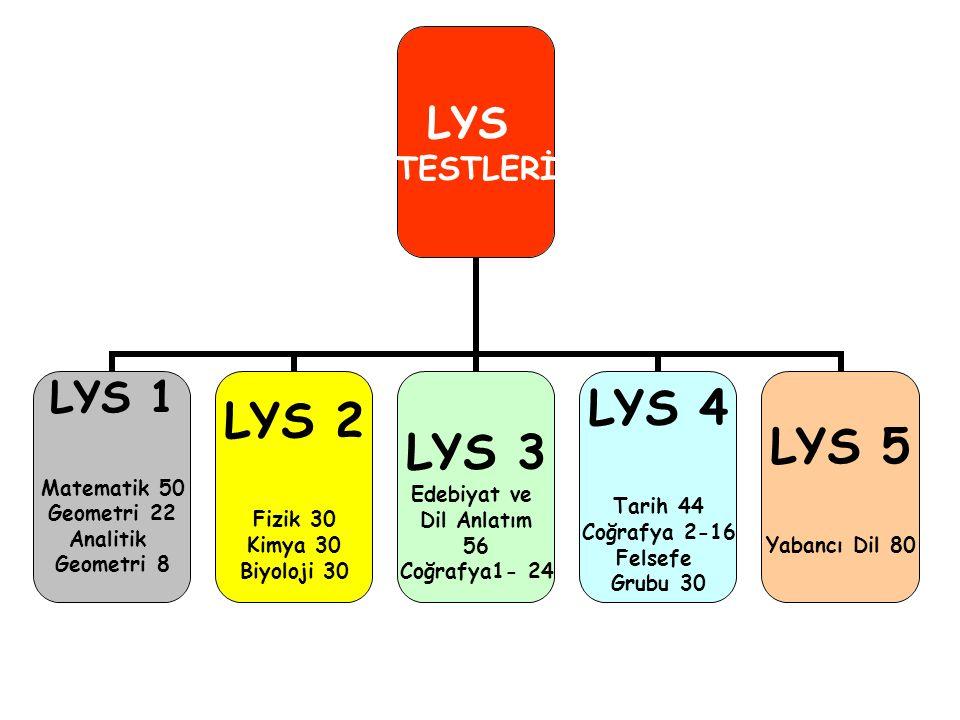 LYS TESTLERİ LYS 1 Matematik 50 Geometri 22 Analitik Geometri 8 LYS 2 Fizik 30 Kimya 30 Biyoloji 30 LYS 3 Edebiyat ve Dil Anlatım 56 Coğrafya1- 24 LYS 4 Tarih 44 Coğrafya 2-16 Felsefe Grubu 30 LYS 5 Yabancı Dil 80