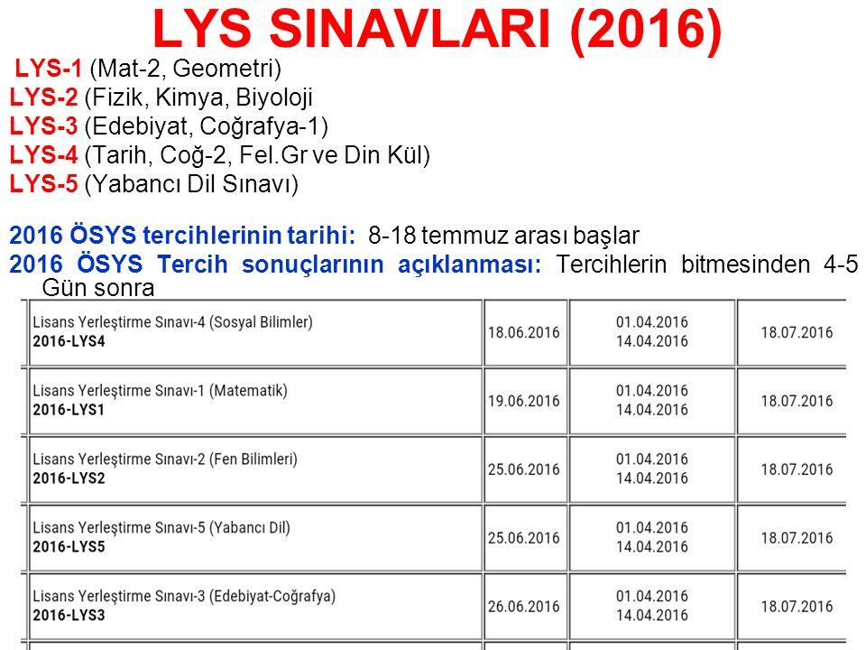 LYS SINAVLARI (2016) LYS-1 (Mat-2, Geometri) LYS-2 (Fizik, Kimya, Biyoloji LYS-3 (Edebiyat, Coğrafya-1) LYS-4 (Tarih, Coğ-2, Fel.Gr ve Din Kül) LYS-5 (Yabancı Dil Sınavı) 2016 ÖSYS tercihlerinin tarihi: 8-18 temmuz arası başlar 2016 ÖSYS Tercih sonuçlarının açıklanması: Tercihlerin bitmesinden 4-5 Gün sonra