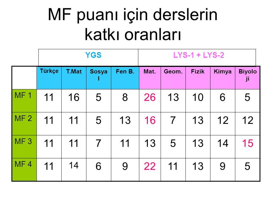 MF puanı için derslerin katkı oranları Türkçe T.MatSosya l Fen B.Mat.Geom.FizikKimyaBiyolo ji MF 1 11165826131065 MF 2 11 5131671312 MF 3 11 7 135 1415 MF 4 11 14 6922111395 YGS LYS-1 + LYS-2